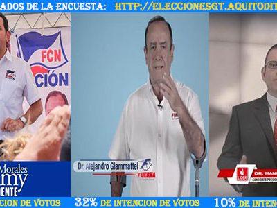 ENCUESTA: Aquí Los resultados de los votos para Presidente de Guatemala