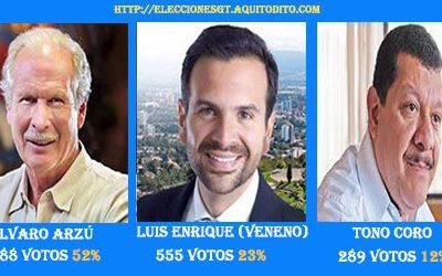 ENCUESTA: Resultados de Candidato para Alcalde de la Ciudad de Guatemala