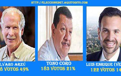 ENCUESTA: Resultado Por quién Votarías para Alcalde de la Ciudad de Guatemala?