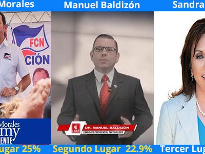 Encuesta de Prensa Libre: Jimmy Morales supera a Manuel Baldizón y Sandra Torres