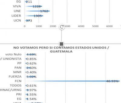 Jimmy Morales y Sandra Torres los ganadores en simulacro de votaciones en el Extranjero