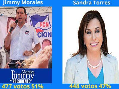 ENCUESTA: Jimmy Morales le gana a Sandra Torres con un 4% de ventaja