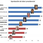 Gráfica de Resultados Mejor Presidente de la Región