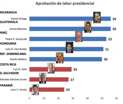 Jimmy Morales el mejor Presidente entre ocho mandatarios de la región