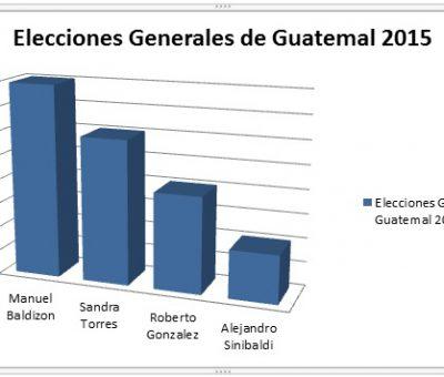 Cuatro Candidatos Fuertes para Las Elecciones 2015