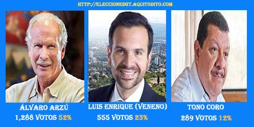 Encuesta-Alcaldes de la CIudad de Guatemala