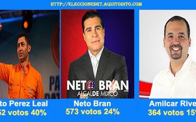 ENCUESTA: Resultados Porquién Votarías para Alcalde de Mixco