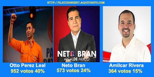 Resultados de Encuesta para la Alcaldía de Mixco
