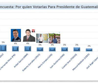 Resultados de Encuesta Por quien Votarías para Presidente de Guatemala??