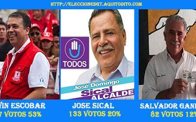 Resultados de la ENCUESTA Porquién Votarías para Alcalde de Villa Nueva