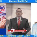 Resultados de Encuesta de Prensa Libre.